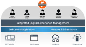 SteelCentral Integrated Digital Experience Management